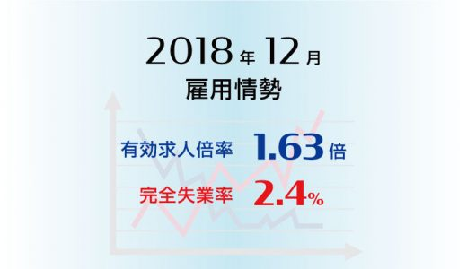 2018年12月の有効求人倍率は1.63倍で前月と同水準、完全失業率は2.4%と前月より0.1ポイント低下(改善)