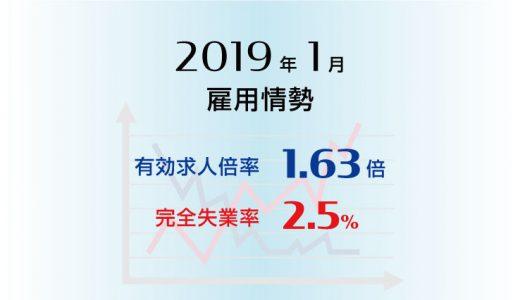 2019年1月の有効求人倍率は1.63倍で前月と同水準、完全失業率は2.5%で前月より0.1ポイント上昇(悪化)