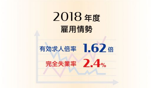 2018年度平均の有効求人倍率は1.62倍、完全失業率は2.4%と、それぞれ9年連続で改善