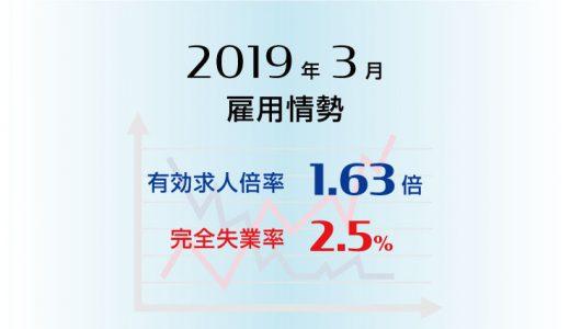 2019年3月の有効求人倍率は1.63倍で前月と同水準、完全失業率は2.5%で前月より0.2ポイント上昇(悪化)