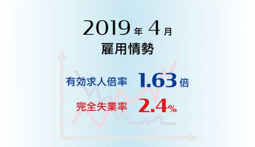 2019年4月の有効求人倍率は1.63倍で前月と同水準、完全失業率は2.4%で前月より0.1ポイント低下(改善)