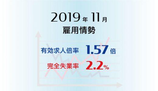 2019年11月の有効求人倍率は1.57倍で前月と同水準、完全失業率は2.2%で前月より0.2ポイント低下(改善)