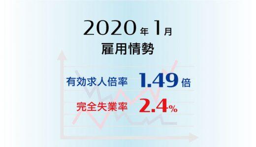 2020年1月の有効求人倍率は1.49倍で前月より0.08ポイント低下(悪化)、完全失業率は2.4%で前月より0.2ポイント上昇(悪化)