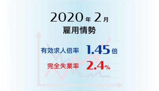2020年2月の有効求人倍率は1.45倍で前月より0.04ポイント低下(悪化)、完全失業率は2.4%で前月と同水準