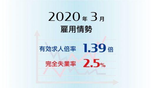 2020年3月の有効求人倍率は1.39倍で前月より0.06ポイント低下(悪化)、完全失業率は2.5%と前月より0.1ポイント上昇(悪化)