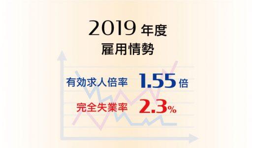 2019年度平均の有効求人倍率は1.55倍と10年ぶりに悪化、完全失業率は2.3%と10年連続で改善