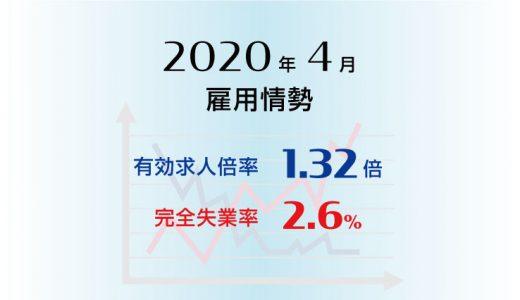 2020年4月の有効求人倍率は1.32倍で前月より0.07ポイント低下(悪化)、完全失業率は2.6%で前月より0.1ポイント上昇(悪化)