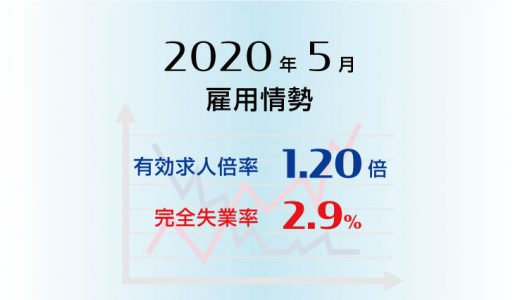 2020年5月の有効求人倍率は1.20倍で前月より0.12ポイント低下(悪化)、完全失業率は2.9%で前月より0.3ポイント上昇(悪化)