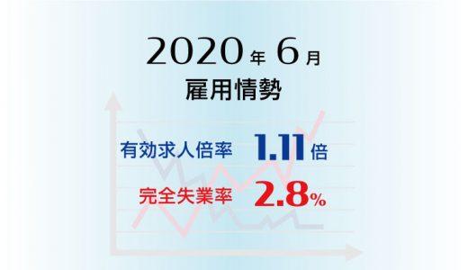 2020年6月の有効求人倍率は1.11倍で前月より0.09ポイント低下(悪化)、完全失業率は2.8%で前月より0.1ポイント低下(改善)