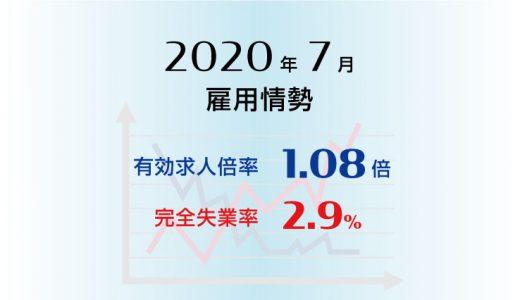 2020年7月の有効求人倍率は1.08倍で前月より0.03ポイント低下(悪化)、完全失業率は2.9%で前月より0.1ポイント上昇(悪化)