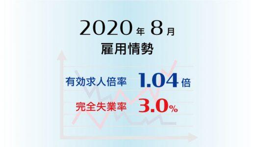 2020年8月の有効求人倍率は1.04倍で前月より0.04ポイント低下(悪化)、完全失業率は3.0%で前月より0.1ポイント上昇(悪化)