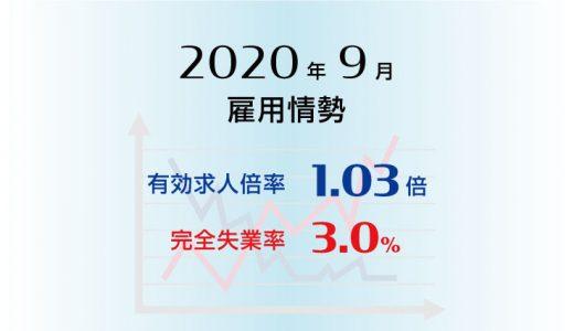 2020年9月の有効求人倍率は1.03倍で前月より0.01ポイント低下(悪化)、完全失業率は3.0%で前月と同水準