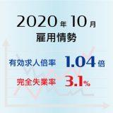 2020年10月の有効求人倍率は1.04倍で前月より0.01ポイント上昇(改善)、完全失業率は3.1%で前月より0.1ポイント上昇(悪化)