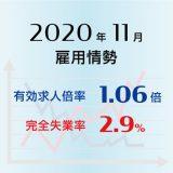 2020年11月の有効求人倍率は1.06倍で前月より0.02ポイント上昇(改善)、完全失業率は2.9%で前月より0.2ポイント低下(改善)