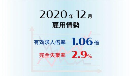 2020年12月の有効求人倍率は1.06倍で前月と同水準、完全失業率は2.9%で前月と同水準