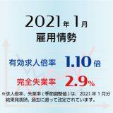 2021年1月の有効求人倍率は1.10倍で0.05ポイント上昇(改善)、完全失業率は2.9%で0.1ポイント上昇(悪化)