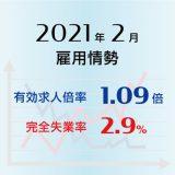2021年2月の有効求人倍率は1.09倍で0.01ポイント低下(悪化)、完全失業率は2.9%で前月と同水準