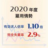 2020年度平均の有効求人倍率は1.10倍と2年連続で悪化、完全失業率は2.9%と11年ぶりに悪化