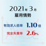 2021年3月の有効求人倍率は1.10倍で0.01ポイント上昇(改善)、完全失業率は2.6%で前月より0.3ポイント低下(改善)