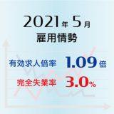 2021年5月の有効求人倍率は1.09倍で前月と同水準、完全失業率は3.0%で前月より0.2ポイント上昇(悪化)
