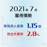 2021年7月の有効求人倍率は1.15倍で前月より0.02ポイント上昇(改善)、完全失業率は2.8%で前月より0.1ポイント低下(改善)